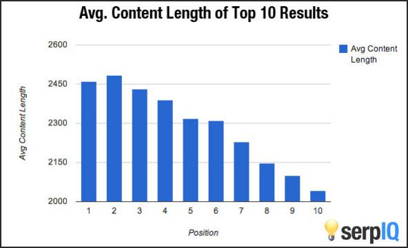 Average content length vs Google ranks