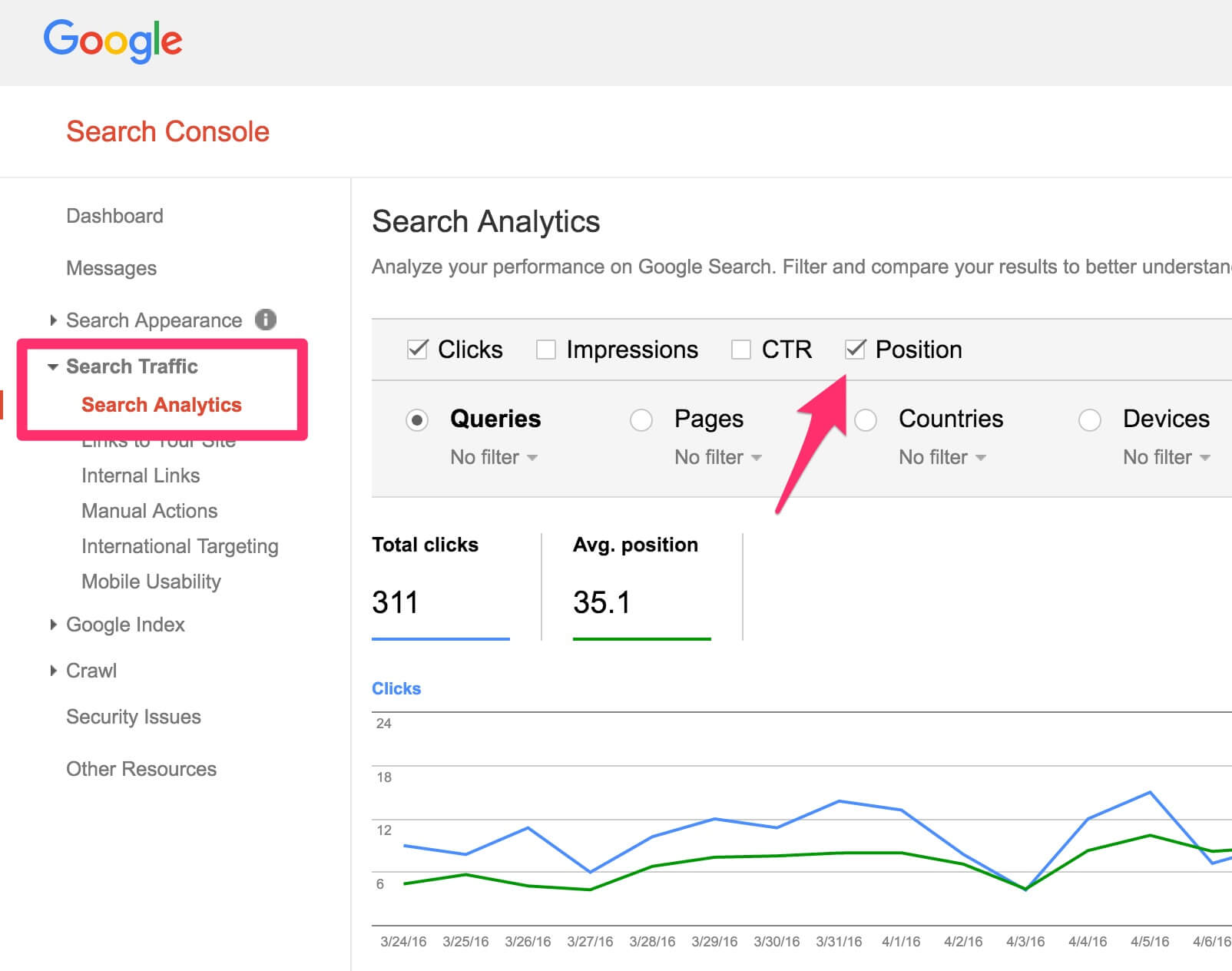 How to increase blog traffic without creating new content for Google console