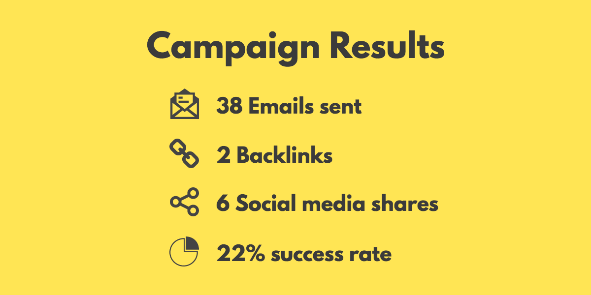 Campaign results