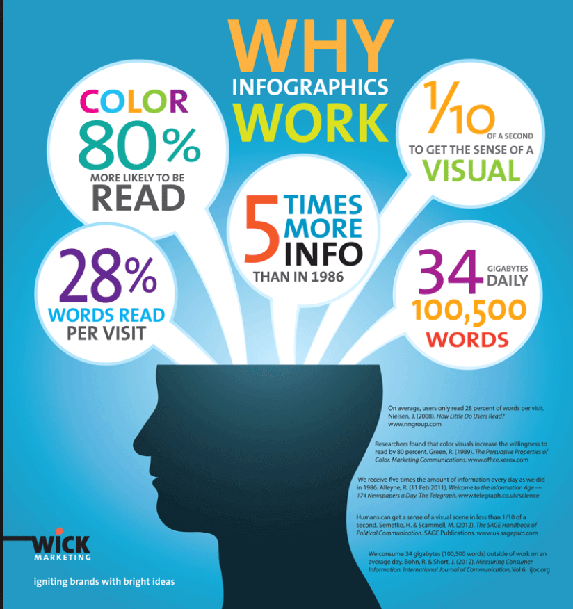 A look at why infographics work by Wick Marketing.