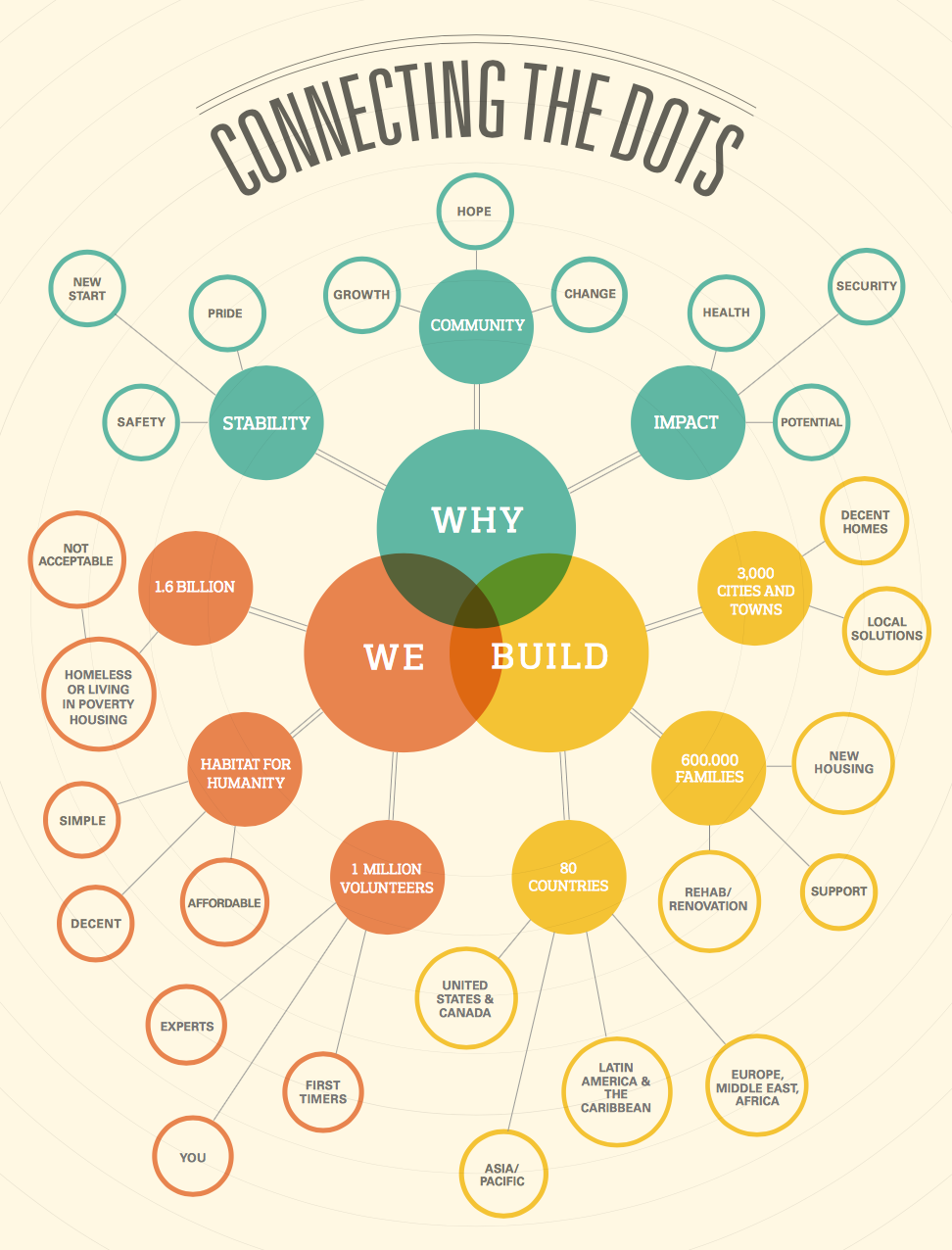 types of infographics that get more shares