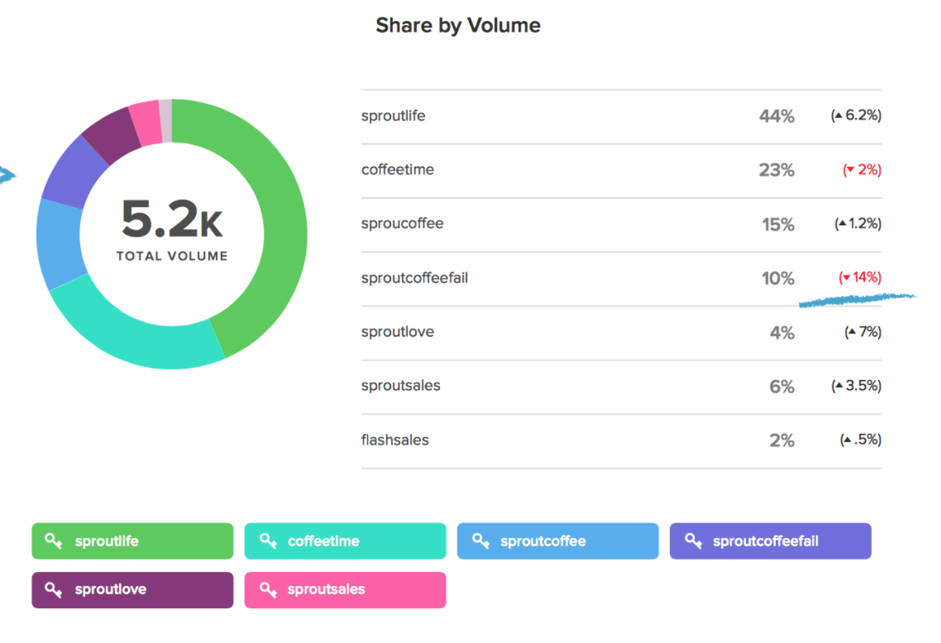 sprout social hashtag research
