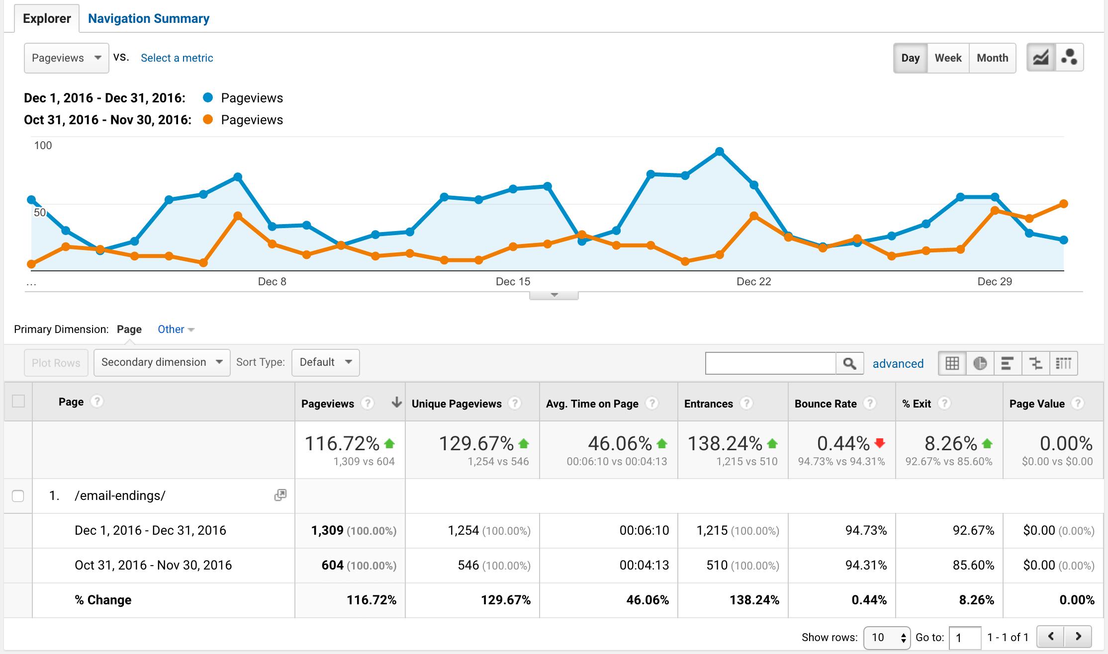 Analytics period stats
