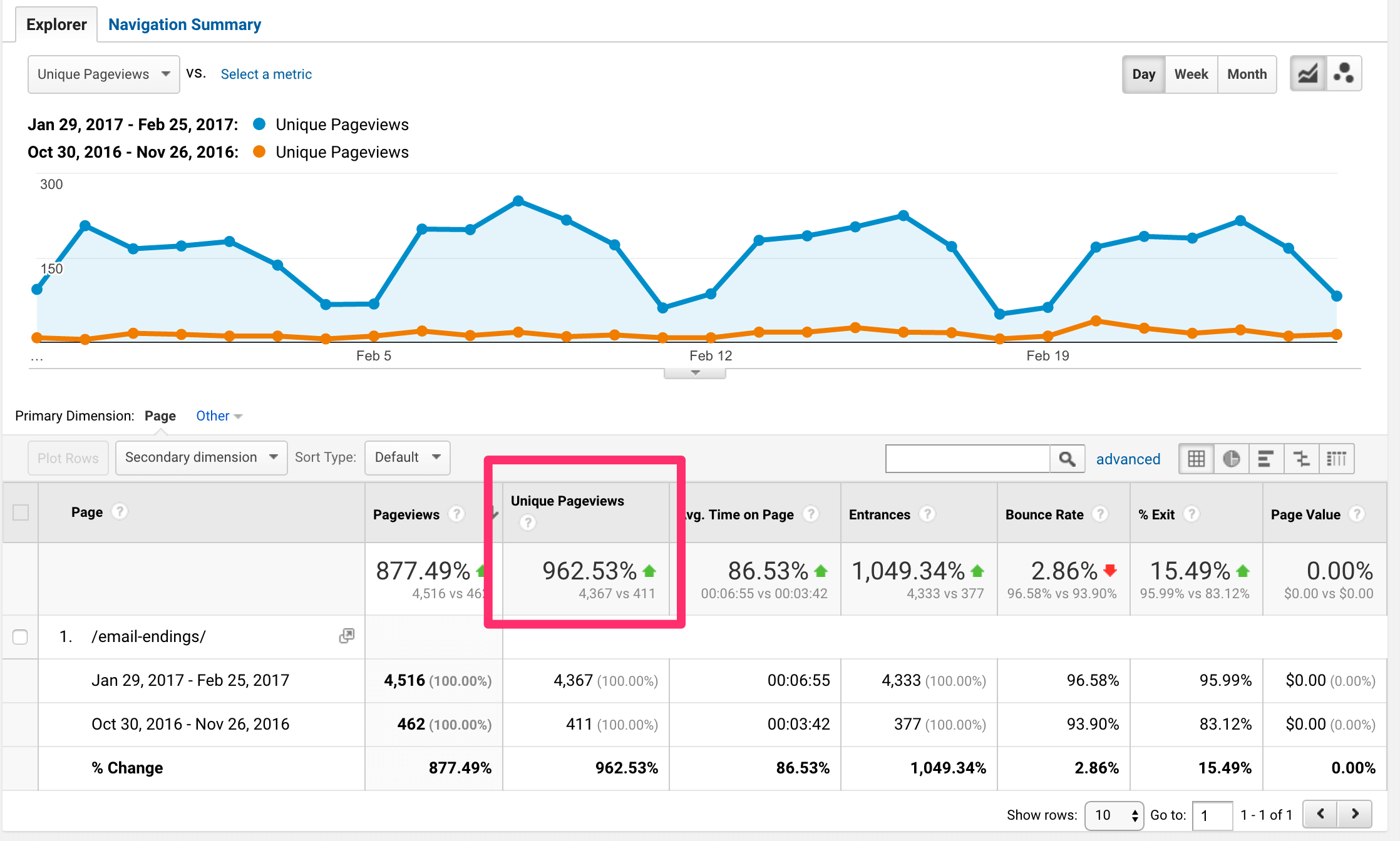 Increase in page views